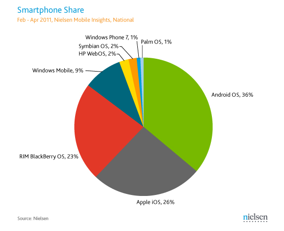 2011 April Nielsen Insight Smartphone OS Market Share USA