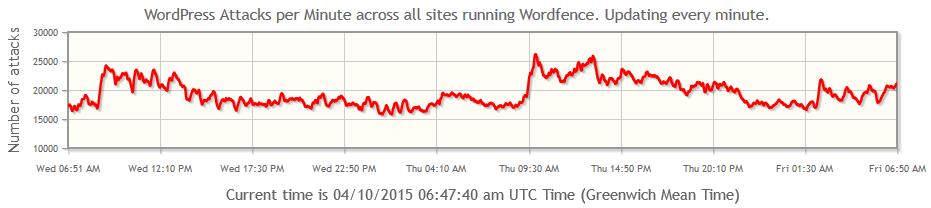 wordfence_2015-04-10